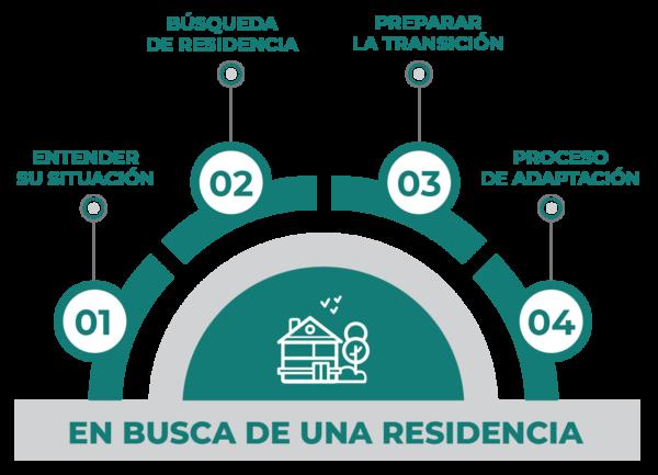 Geriatricos Capital Federal y Gran Buenos Aires