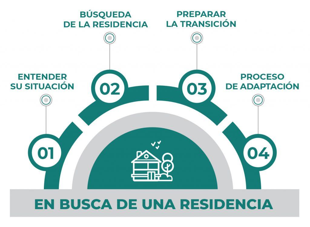 Buscador Geriátricos Gran Buenos Aires (AMBA) 1